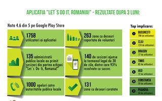 """""""Let`s Do It, Romania!"""" a curățat 131 de zone cu deșeuri raportate prin aplicația de mobil omonimă"""
