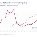 Investițiile străine în România susțin evoluția țării pe termen lung