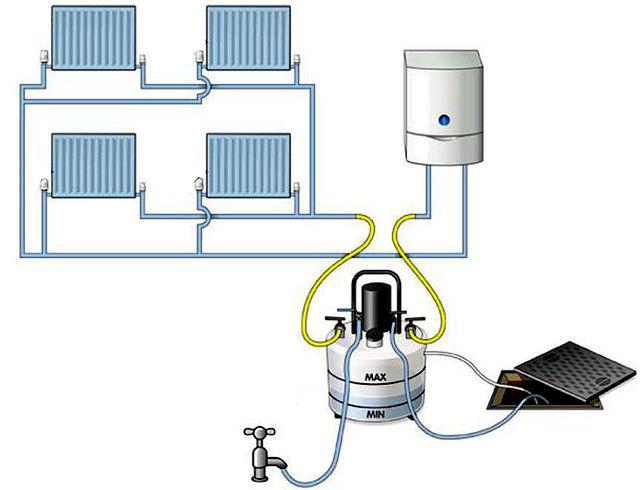 Greșeli frecvente în folosirea caloriferelor alimentate de centrala cu gaz