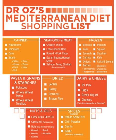 lista de cumparaturi pentru slabit