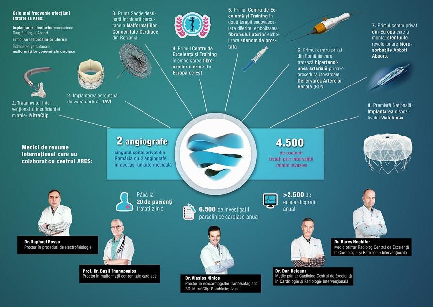 Operatia de prostata